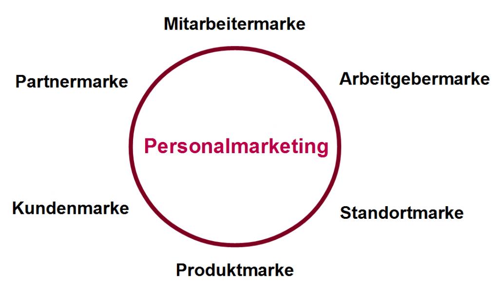 Personalmarketing im Zusammenhang