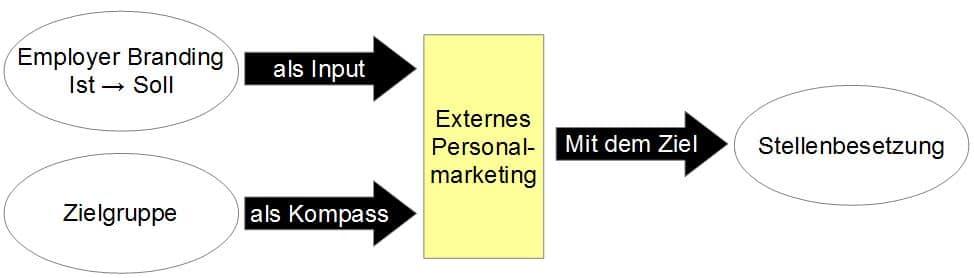 Personalmarketing richtig verstanden