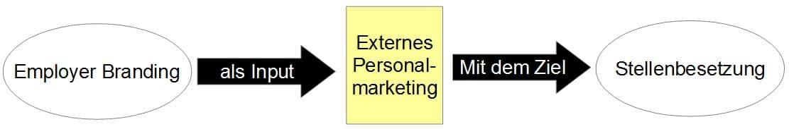 Personalmarketing ohne Zielgruppe
