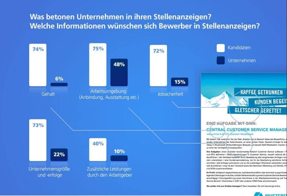 """Bewerber wünschen sich Angaben zum Gehalt – Quelle: stepstone.de """"Jobsuche 2013"""""""