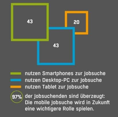 "Quelle: ABSOLVENTA Jobnet Studie ""Generation Mobile"", Abbildung: computerwoche.de"