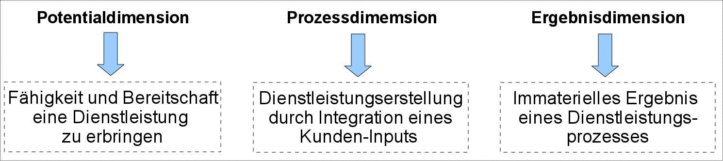 Servicedimensionen