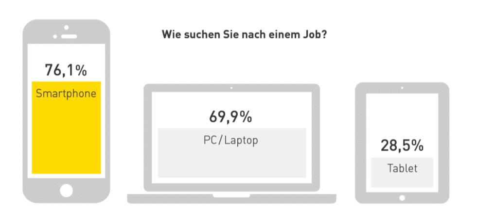 Mobile Jobsuche, Quelle: meinestadt.de, 2017