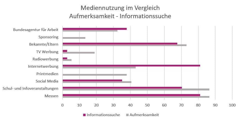 Mediennutzung im Vergleich Grafik