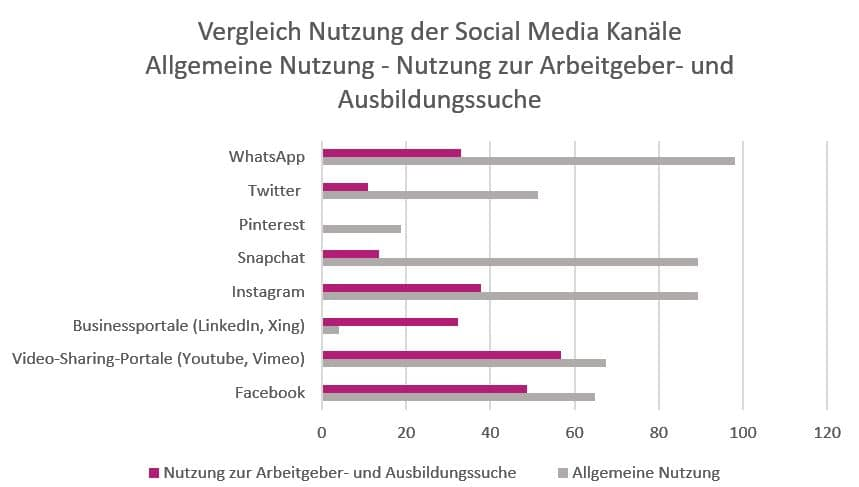 Diagramm zur Nutzung von Social Media Kanälen